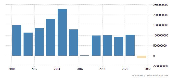 namibia adjusted net savings excluding particulate emission damage us dollar wb data