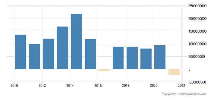 namibia adjusted net savings including particulate emission damage us dollar wb data