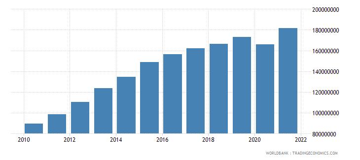 namibia adjusted savings carbon dioxide damage us dollar wb data