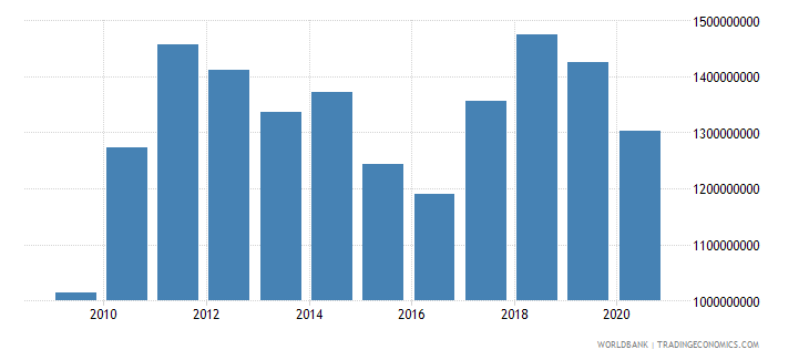 namibia adjusted savings consumption of fixed capital us dollar wb data