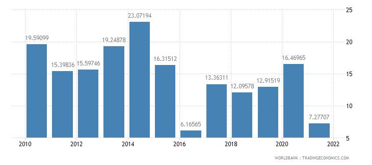 namibia adjusted savings gross savings percent of gni wb data
