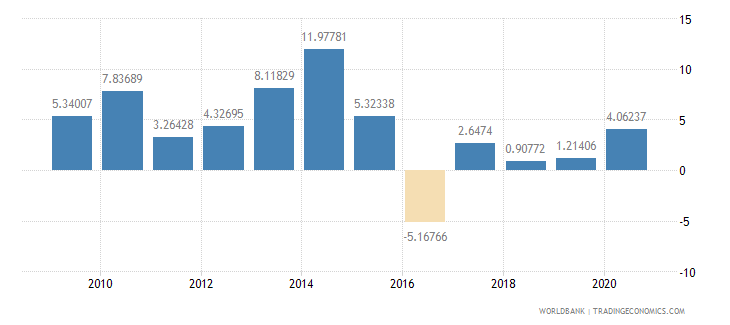 namibia adjusted savings net national savings percent of gni wb data