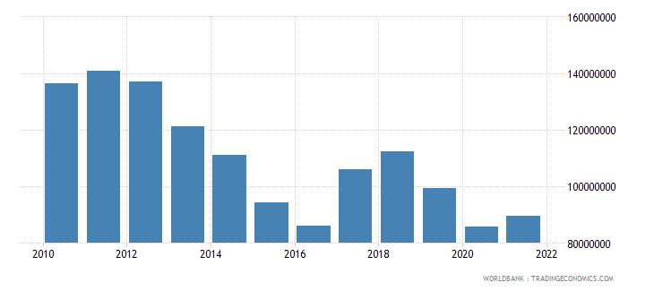 namibia adjusted savings particulate emission damage us dollar wb data