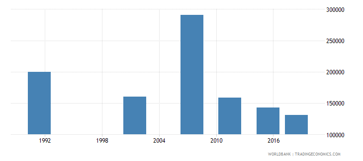 namibia adult illiterate population 15 years both sexes number wb data