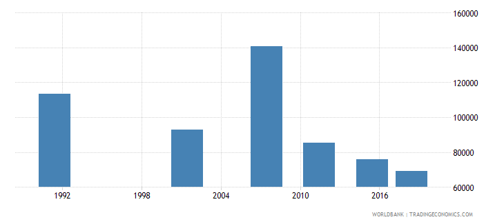 namibia adult illiterate population 15 years female number wb data