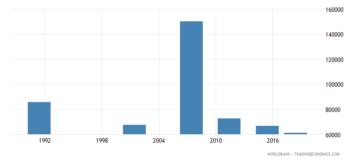 namibia adult illiterate population 15 years male number wb data