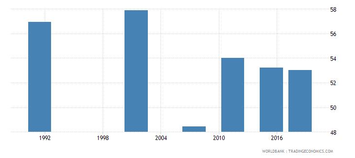 namibia adult illiterate population 15 years percent female wb data