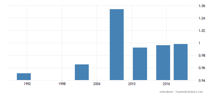 namibia adult literacy rate population 15 years gender parity index gpi wb data