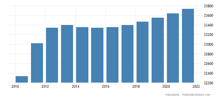 namibia age population age 0 male interpolated wb data