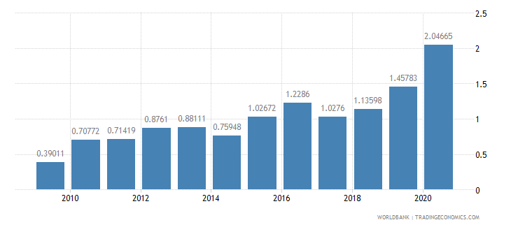 namibia agricultural raw materials exports percent of merchandise exports wb data