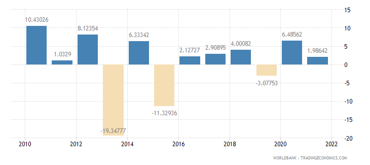 namibia agriculture value added annual percent growth wb data