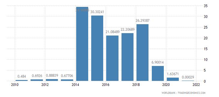namibia air transport freight million ton km wb data