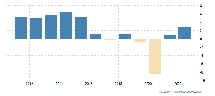 namibia annual percentage growth rate of gdp at market prices based on constant 2010 us dollars  wb data