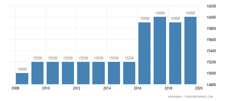 namibia armed forces personnel total wb data