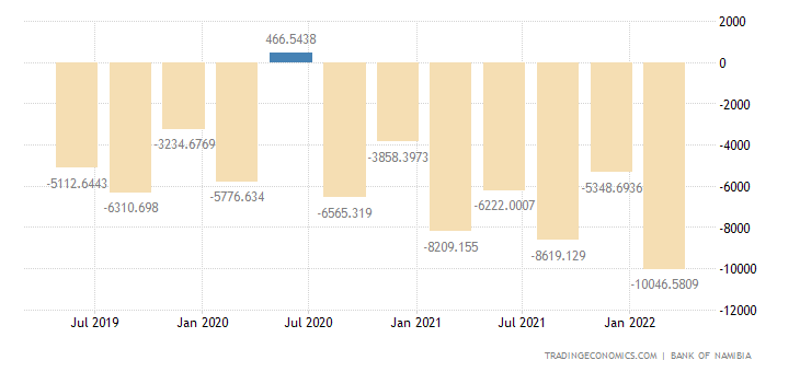 Namibia Balance of Trade