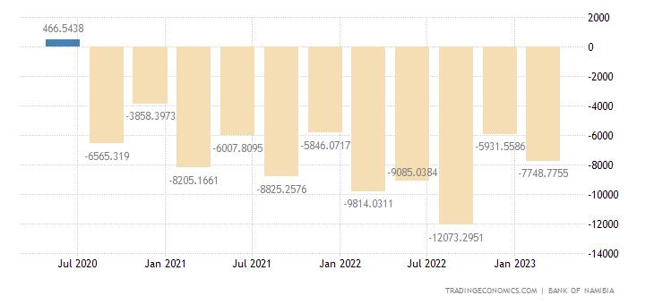 Namibia Balance of Trade