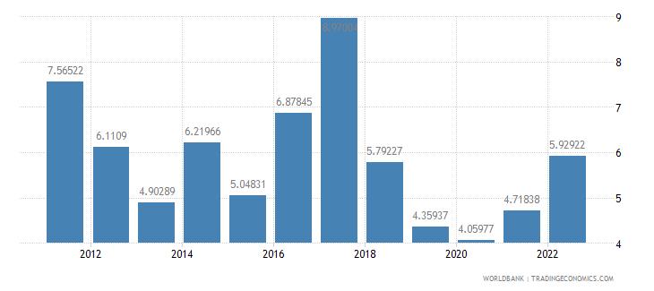 namibia bank liquid reserves to bank assets ratio percent wb data