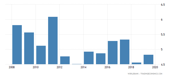 namibia bank net interest margin percent wb data