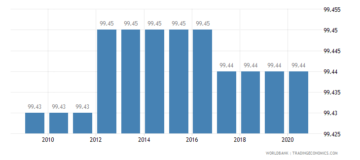 namibia binding coverage manufactured products percent wb data