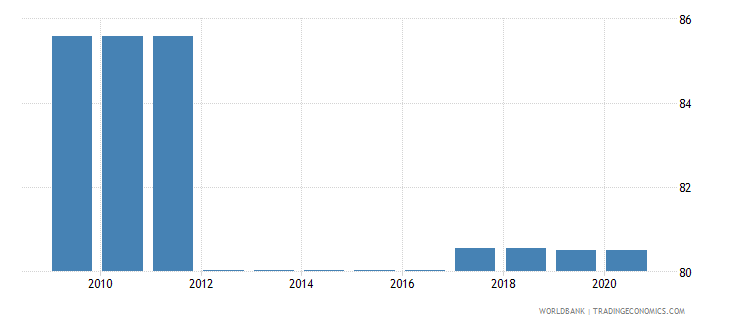 namibia binding coverage primary products percent wb data