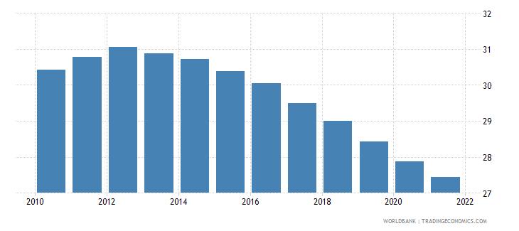 namibia birth rate crude per 1 000 people wb data