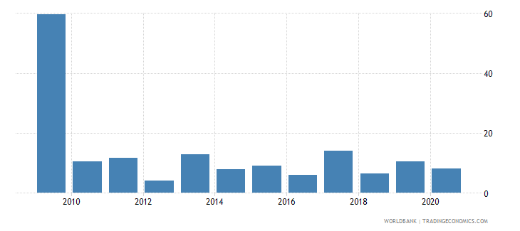 namibia broad money growth annual percent wb data