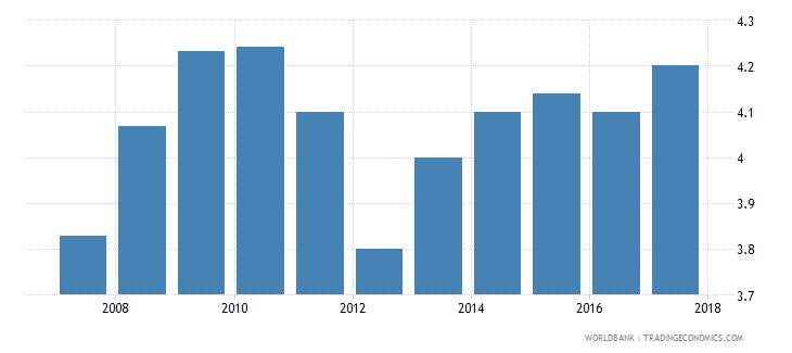 namibia burden of customs procedure wef 1 extremely inefficient to 7 extremely efficient wb data