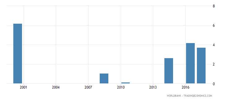 namibia capital expenditure as percent of total expenditure in primary public institutions percent wb data