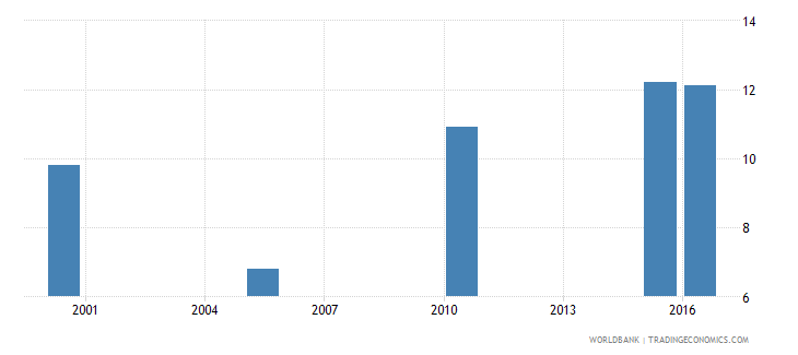 namibia cause of death by injury ages 35 59 male percent relevant age wb data