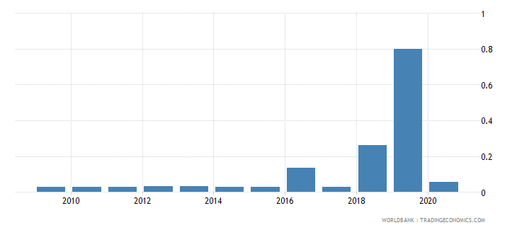 namibia central bank assets to gdp percent wb data