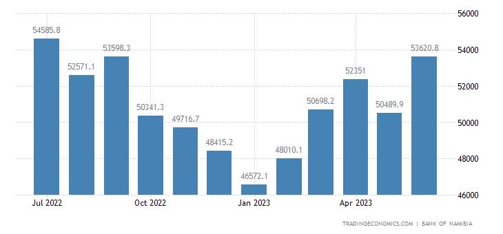 Namibia Central Bank Balance Sheet