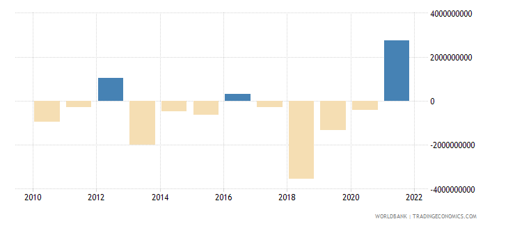 namibia changes in inventories current lcu wb data