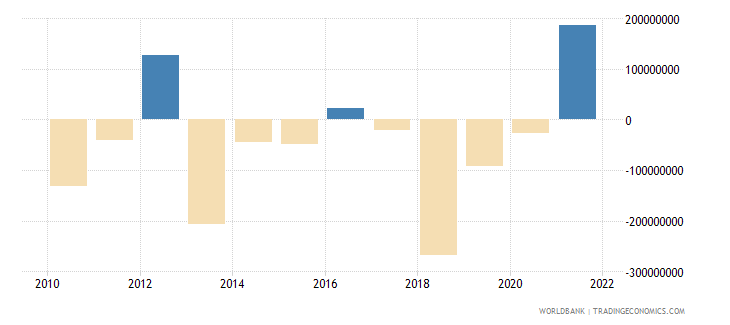 namibia changes in inventories us dollar wb data