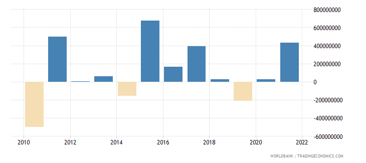 namibia changes in net reserves bop us dollar wb data