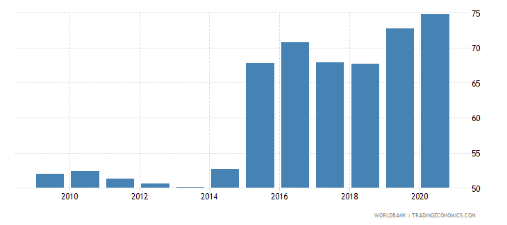 namibia claims on other sectors of the domestic economy percent of gdp wb data