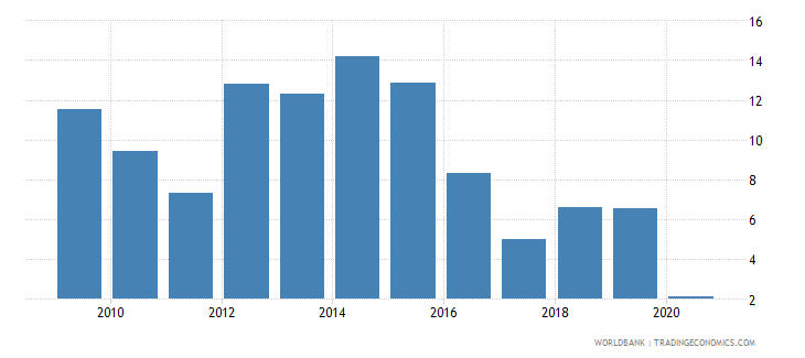 namibia claims on private sector annual growth as percent of broad money wb data