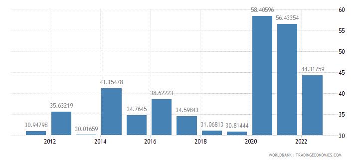 namibia communications computer etc percent of service exports bop wb data