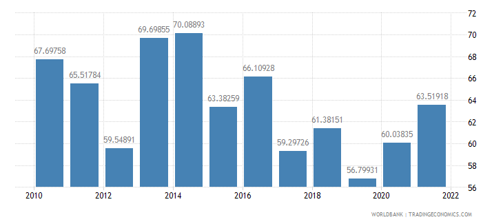 namibia communications computer etc percent of service imports bop wb data