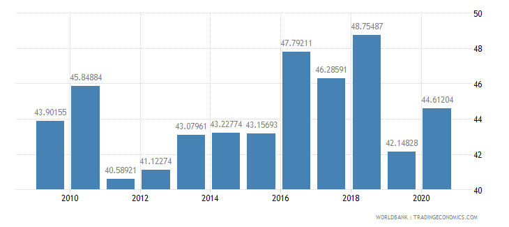 namibia compensation of employees percent of expense wb data