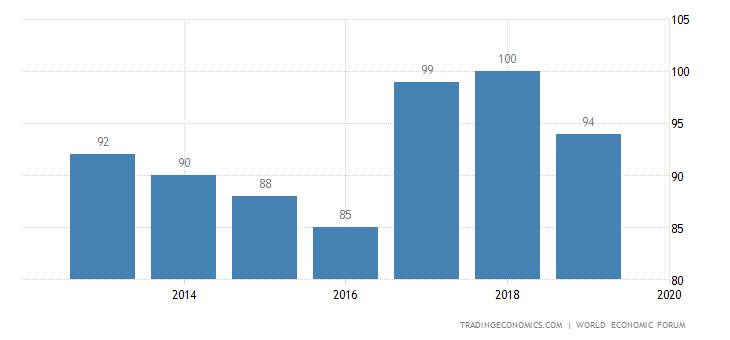 Namibia Competitiveness Rank