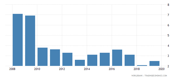 namibia consolidated foreign claims of bis reporting banks to gdp percent wb data