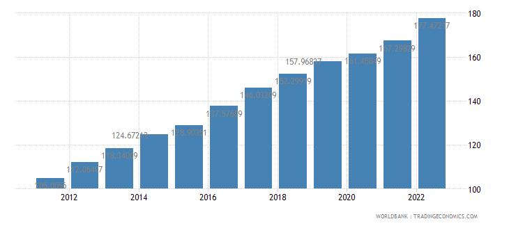 namibia consumer price index 2005  100 wb data