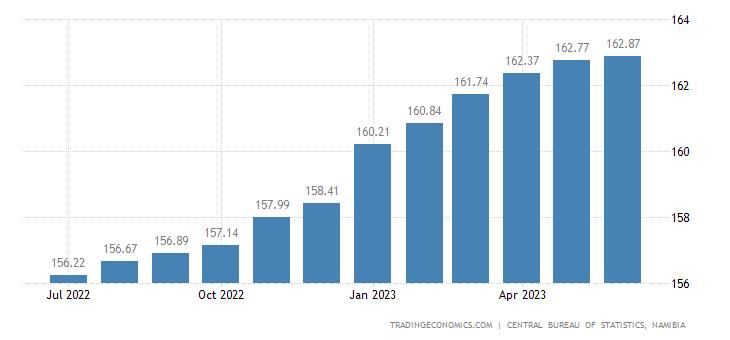 Namibia Consumer Price Index (CPI)