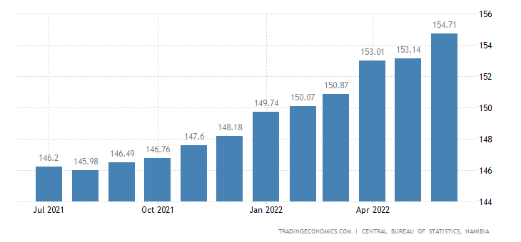 Namibia Consumer Price Index (CPI)