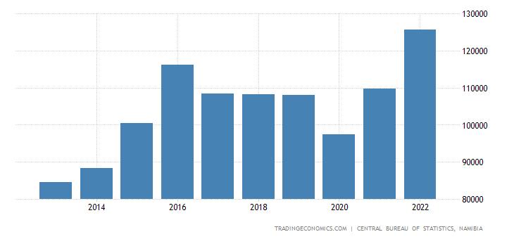 Namibia Consumer Spending