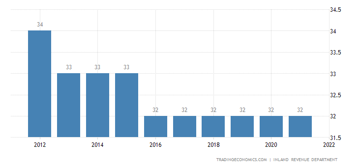Namibia Corporate Tax Rate