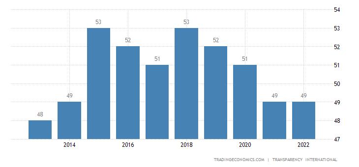 Namibia Corruption Index
