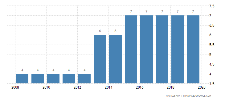 namibia credit depth of information index 0 low to 6 high wb data