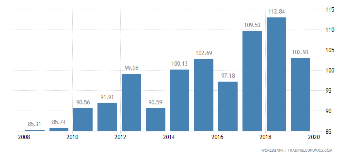 namibia crop production index 1999 2001  100 wb data