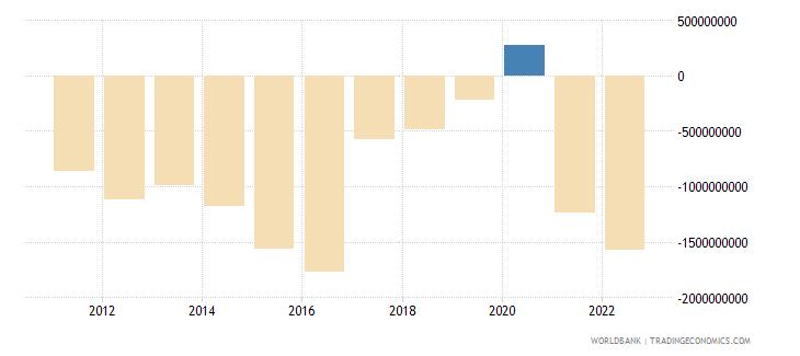 namibia current account balance bop us dollar wb data